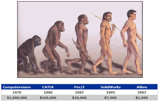 Evolution_with_chart_111207_3